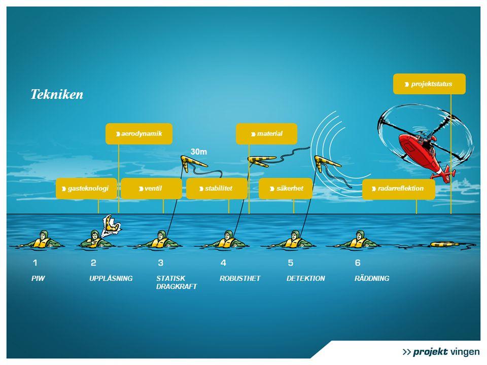 stabilitet PIWUPPLÅSNINGROBUSTHETSTATISK DRAGKRAFT DETEKTIONRÄDDNING material ventilgasteknologi aerodynamik 30m Tekniken säkerhetradarreflektion projektstatus