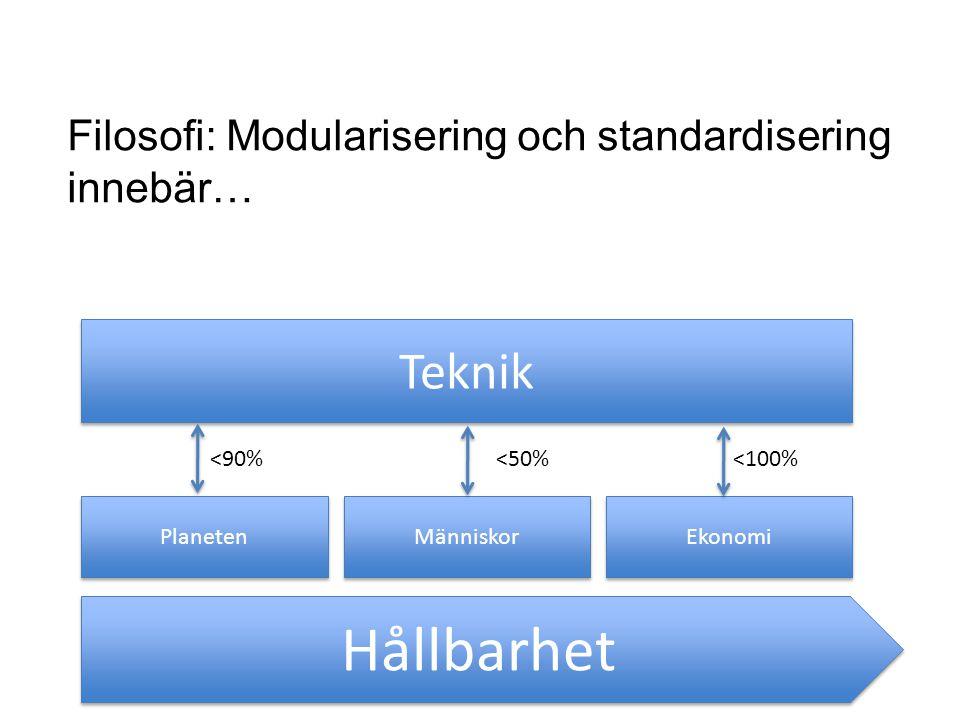 Hållbarhet Planeten Människor Ekonomi Teknik <90%<50%<100% Filosofi: Modularisering och standardisering innebär…