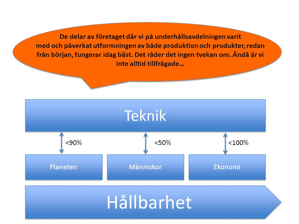 Hållbarhet Planeten Människor Ekonomi Teknik <90%<50%<100% De delar av företaget där vi på underhållsavdelningen varit med och påverkat utformningen av både produktion och produkter, redan från början, fungerar idag bäst.