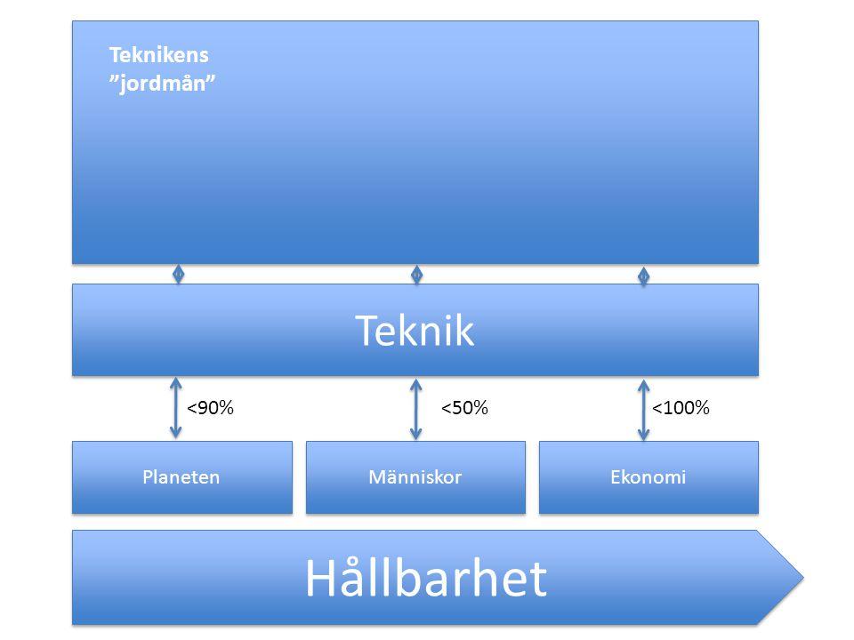 Hållbarhet Planeten Människor Ekonomi Teknik <90%<50%<100% Teknikens jordmån