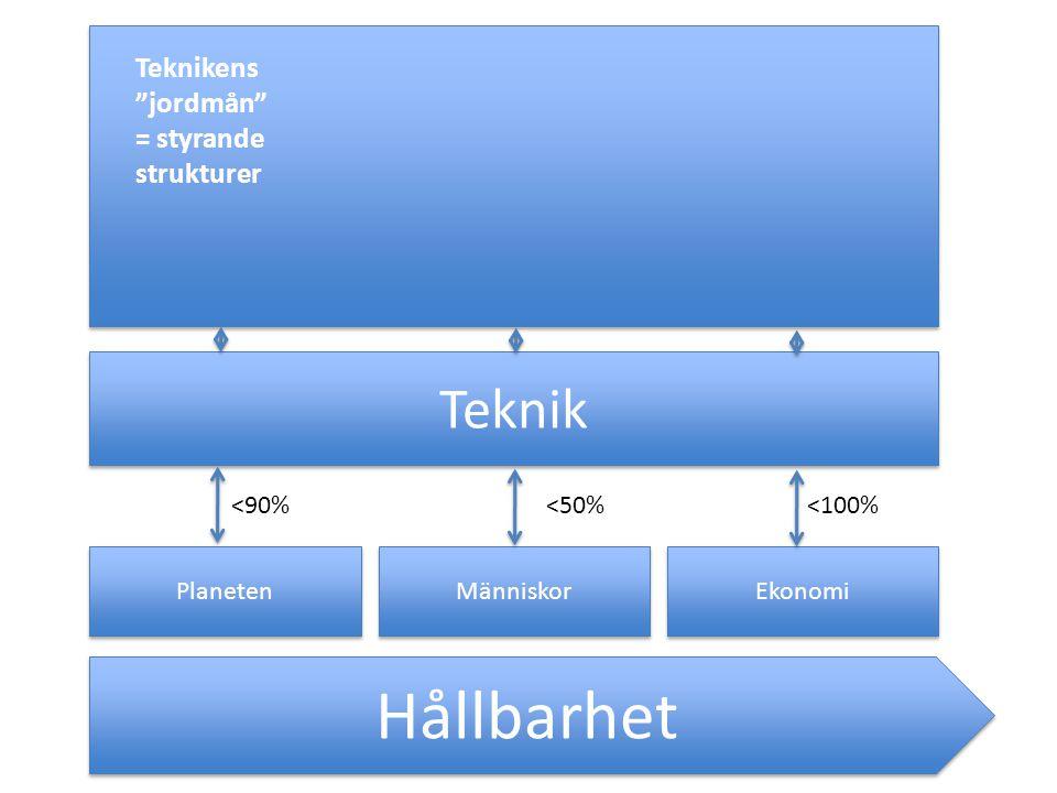 Hållbarhet Planeten Människor Ekonomi Teknik <90%<50%<100% Teknikens jordmån = styrande strukturer