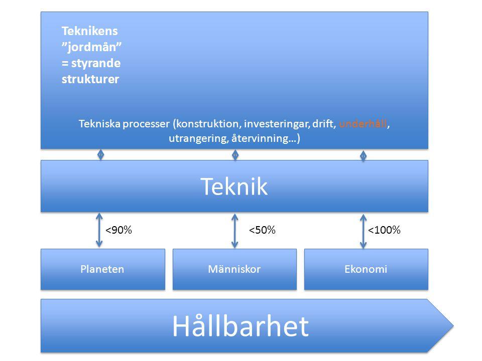 Hållbarhet Planeten Människor Ekonomi Teknik Tekniska processer (konstruktion, investeringar, drift, underhåll, utrangering, återvinning…) Tekniska processer (konstruktion, investeringar, drift, underhåll, utrangering, återvinning…) <90%<50%<100% Teknikens jordmån = styrande strukturer