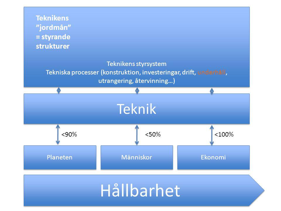 Hållbarhet Planeten Människor Ekonomi Teknik Teknikens styrsystem Tekniska processer (konstruktion, investeringar, drift, underhåll, utrangering, återvinning…) Teknikens styrsystem Tekniska processer (konstruktion, investeringar, drift, underhåll, utrangering, återvinning…) <90%<50%<100% Teknikens jordmån = styrande strukturer