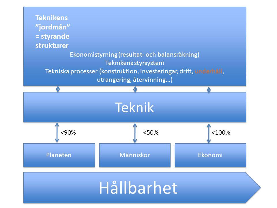 Hållbarhet Planeten Människor Ekonomi Teknik Ekonomistyrning (resultat- och balansräkning) Teknikens styrsystem Tekniska processer (konstruktion, investeringar, drift, underhåll, utrangering, återvinning…) Ekonomistyrning (resultat- och balansräkning) Teknikens styrsystem Tekniska processer (konstruktion, investeringar, drift, underhåll, utrangering, återvinning…) <90%<50%<100% Teknikens jordmån = styrande strukturer