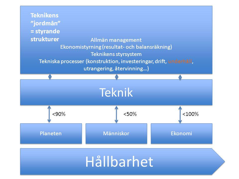 Hållbarhet Planeten Människor Ekonomi Teknik Allmän management Ekonomistyrning (resultat- och balansräkning) Teknikens styrsystem Tekniska processer (konstruktion, investeringar, drift, underhåll, utrangering, återvinning…) Allmän management Ekonomistyrning (resultat- och balansräkning) Teknikens styrsystem Tekniska processer (konstruktion, investeringar, drift, underhåll, utrangering, återvinning…) <90%<50%<100% Teknikens jordmån = styrande strukturer
