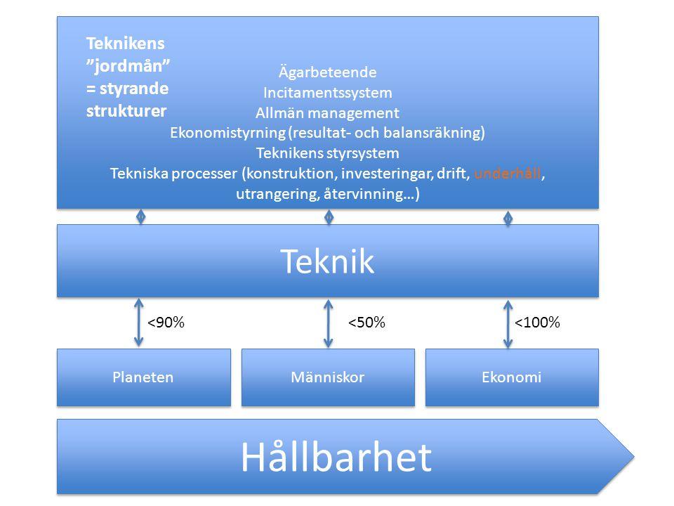 Hållbarhet Planeten Människor Ekonomi Teknik Ägarbeteende Incitamentssystem Allmän management Ekonomistyrning (resultat- och balansräkning) Teknikens styrsystem Tekniska processer (konstruktion, investeringar, drift, underhåll, utrangering, återvinning…) Ägarbeteende Incitamentssystem Allmän management Ekonomistyrning (resultat- och balansräkning) Teknikens styrsystem Tekniska processer (konstruktion, investeringar, drift, underhåll, utrangering, återvinning…) <90%<50%<100% Teknikens jordmån = styrande strukturer