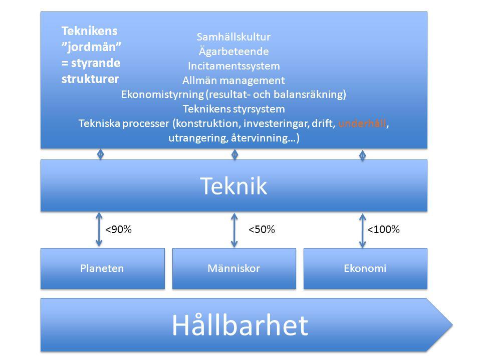 Hållbarhet Planeten Människor Ekonomi Teknik Samhällskultur Ägarbeteende Incitamentssystem Allmän management Ekonomistyrning (resultat- och balansräkning) Teknikens styrsystem Tekniska processer (konstruktion, investeringar, drift, underhåll, utrangering, återvinning…) Samhällskultur Ägarbeteende Incitamentssystem Allmän management Ekonomistyrning (resultat- och balansräkning) Teknikens styrsystem Tekniska processer (konstruktion, investeringar, drift, underhåll, utrangering, återvinning…) <90%<50%<100% Teknikens jordmån = styrande strukturer