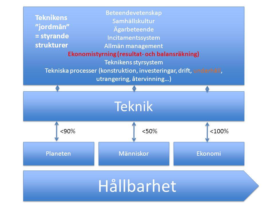 Hållbarhet Planeten Människor Ekonomi Teknik Beteendevetenskap Samhällskultur Ägarbeteende Incitamentssystem Allmän management Ekonomistyrning (resultat- och balansräkning) Teknikens styrsystem Tekniska processer (konstruktion, investeringar, drift, underhåll, utrangering, återvinning…) Beteendevetenskap Samhällskultur Ägarbeteende Incitamentssystem Allmän management Ekonomistyrning (resultat- och balansräkning) Teknikens styrsystem Tekniska processer (konstruktion, investeringar, drift, underhåll, utrangering, återvinning…) <90%<50%<100% Teknikens jordmån = styrande strukturer