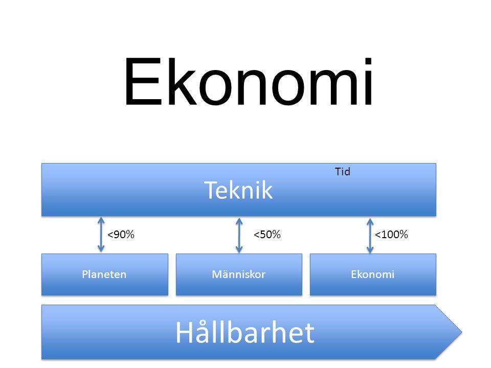 Hållbarhet Planeten Människor Ekonomi Teknik <90%<50%<100% Tid Ekonomi