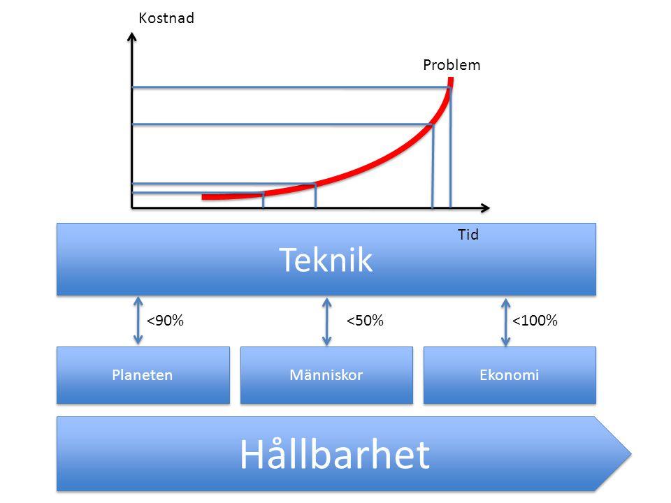 Hållbarhet Planeten Människor Ekonomi Teknik <90%<50%<100% Styrande Strukturer = Teknikens Jordmån Tid Kostnad Problem