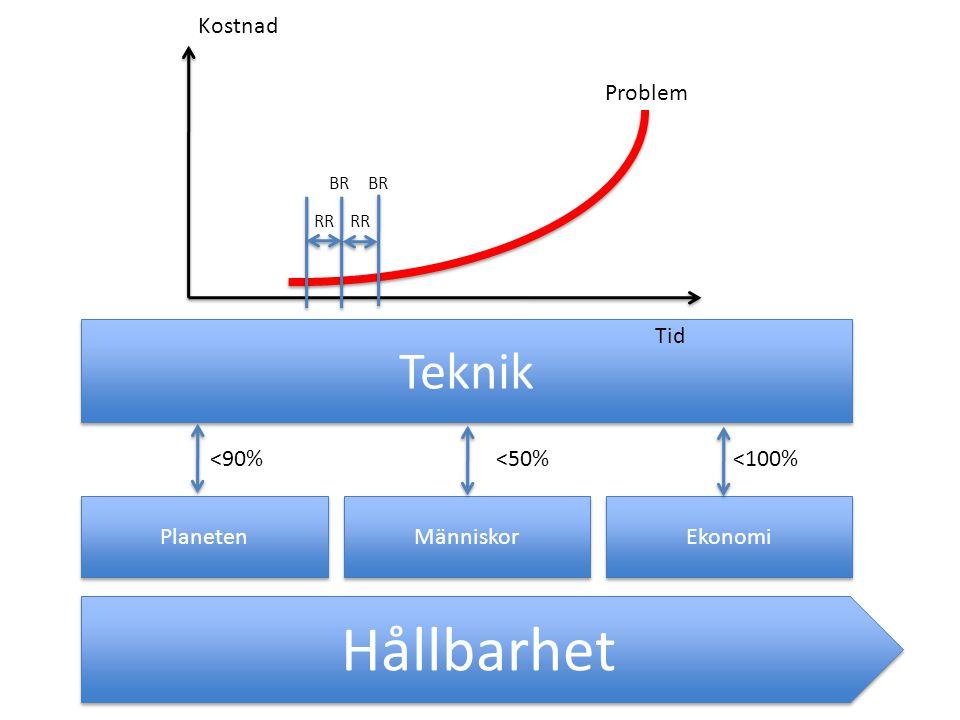 Hållbarhet Planeten Människor Ekonomi Teknik <90%<50%<100% Styrande Strukturer = Teknikens Jordmån Tid Kostnad Problem RR BR RR BR