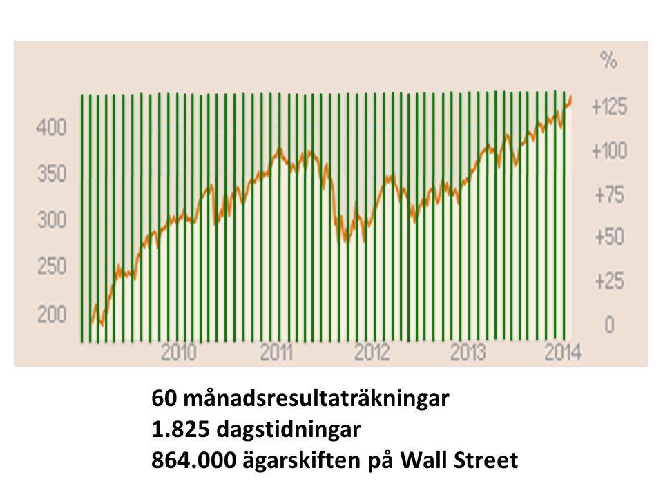 60 månadsresultaträkningar 1.825 dagstidningar 864.000 ägarskiften på Wall Street