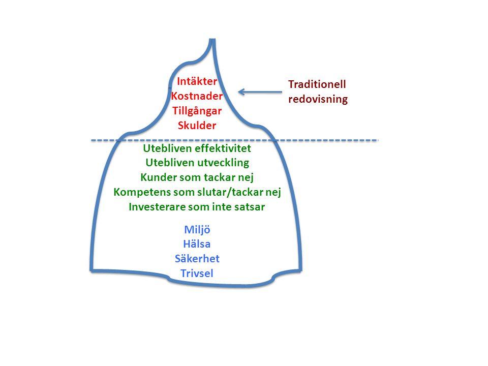 Traditionell redovisning Intäkter Kostnader Tillgångar Skulder Utebliven effektivitet Utebliven utveckling Kunder som tackar nej Kompetens som slutar/tackar nej Investerare som inte satsar Miljö Hälsa Säkerhet Trivsel