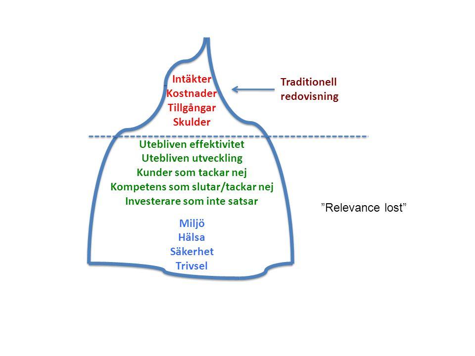 Traditionell redovisning Intäkter Kostnader Tillgångar Skulder Utebliven effektivitet Utebliven utveckling Kunder som tackar nej Kompetens som slutar/tackar nej Investerare som inte satsar Miljö Hälsa Säkerhet Trivsel Relevance lost