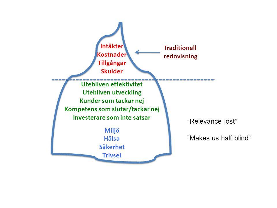Traditionell redovisning Intäkter Kostnader Tillgångar Skulder Utebliven effektivitet Utebliven utveckling Kunder som tackar nej Kompetens som slutar/tackar nej Investerare som inte satsar Miljö Hälsa Säkerhet Trivsel Relevance lost Makes us half blind