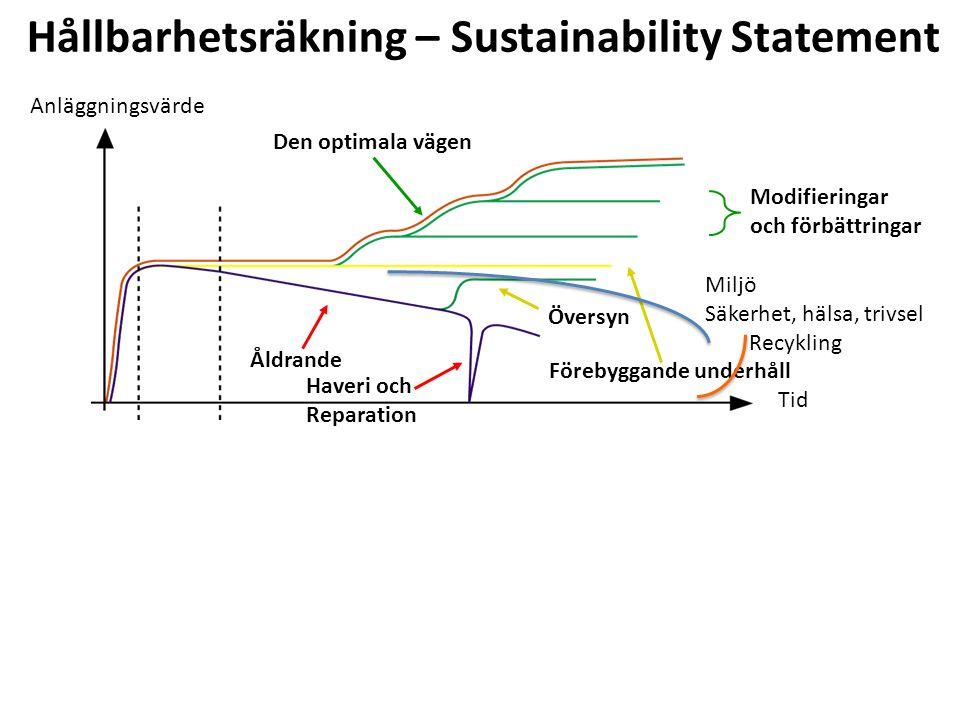 Modifieringar och förbättringar Översyn Förebyggande underhåll Åldrande Haveri och Reparation Den optimala vägen Anläggningsvärde Tid Hållbarhetsräkning – Sustainability Statement Miljö Säkerhet, hälsa, trivsel Recykling