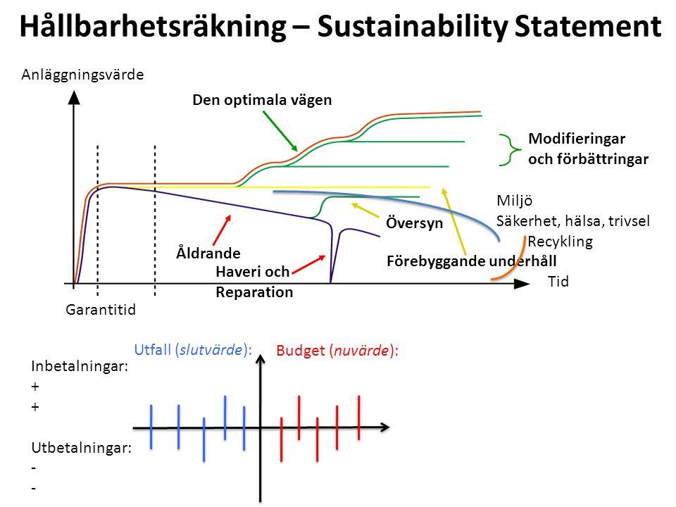 Modifieringar och förbättringar Översyn Förebyggande underhåll Åldrande Haveri och Reparation Den optimala vägen Anläggningsvärde Tid Garantitid Inbetalningar: + Utbetalningar: - Utfall (slutvärde): Budget (nuvärde): Hållbarhetsräkning – Sustainability Statement Miljö Säkerhet, hälsa, trivsel Recykling