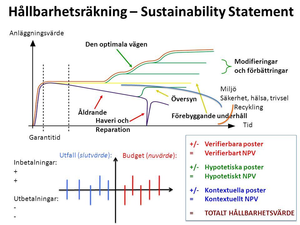 Modifieringar och förbättringar Översyn Förebyggande underhåll Åldrande Haveri och Reparation Den optimala vägen Anläggningsvärde Tid Garantitid Inbetalningar: + Utbetalningar: - Utfall (slutvärde): Budget (nuvärde): Hållbarhetsräkning – Sustainability Statement +/- Verifierbara poster = Verifierbart NPV +/-Hypotetiska poster =Hypotetiskt NPV +/-Kontextuella poster =Kontextuellt NPV = TOTALT HÅLLBARHETSVÄRDE Miljö Säkerhet, hälsa, trivsel Recykling