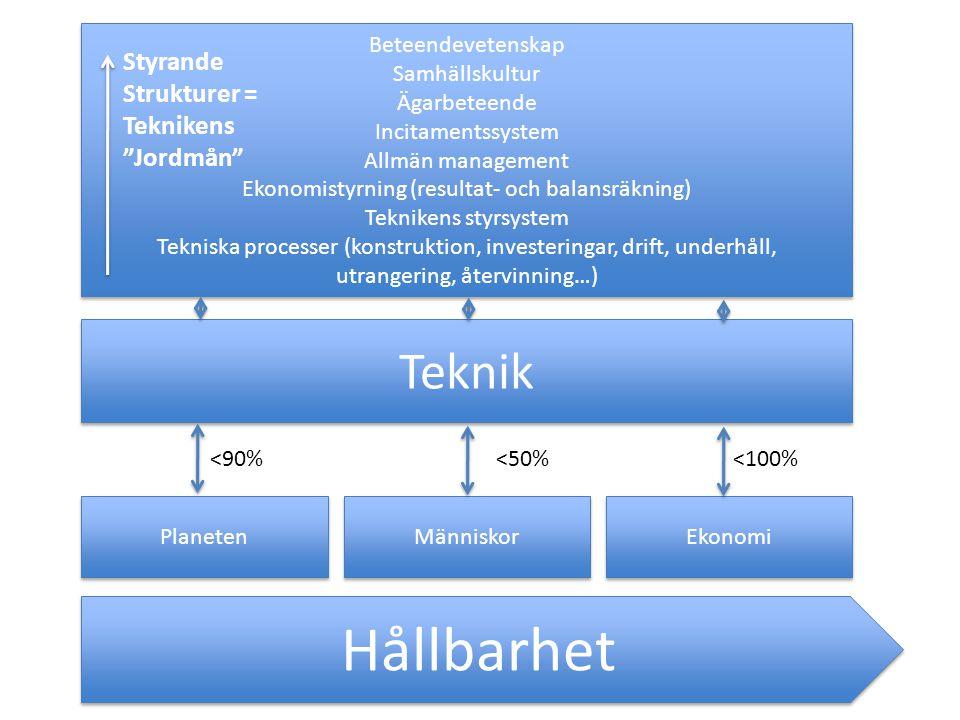 Planeten Människor Ekonomi Teknik Beteendevetenskap Samhällskultur Ägarbeteende Incitamentssystem Allmän management Ekonomistyrning (resultat- och balansräkning) Teknikens styrsystem Tekniska processer (konstruktion, investeringar, drift, underhåll, utrangering, återvinning…) Beteendevetenskap Samhällskultur Ägarbeteende Incitamentssystem Allmän management Ekonomistyrning (resultat- och balansräkning) Teknikens styrsystem Tekniska processer (konstruktion, investeringar, drift, underhåll, utrangering, återvinning…) <90%<50%<100% Styrande Strukturer = Teknikens Jordmån