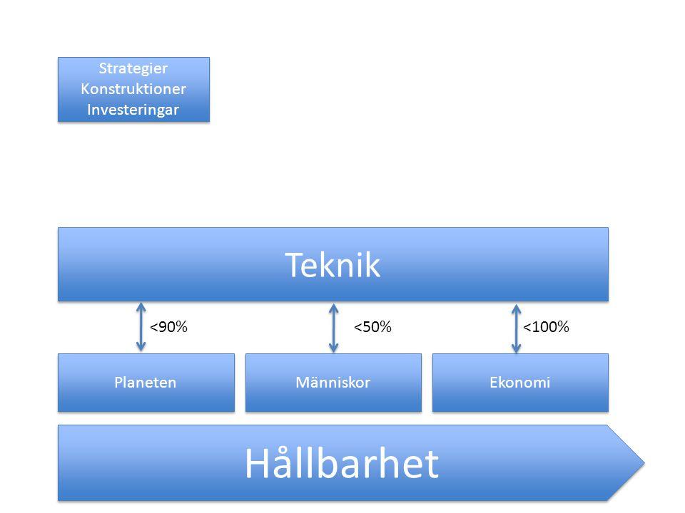 Hållbarhet Planeten Människor Ekonomi Teknik <90%<50%<100% Strategier Konstruktioner Investeringar Strategier Konstruktioner Investeringar