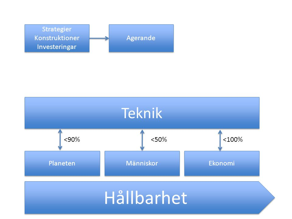 Hållbarhet Planeten Människor Ekonomi Teknik <90%<50%<100% Strategier Konstruktioner Investeringar Strategier Konstruktioner Investeringar Agerande
