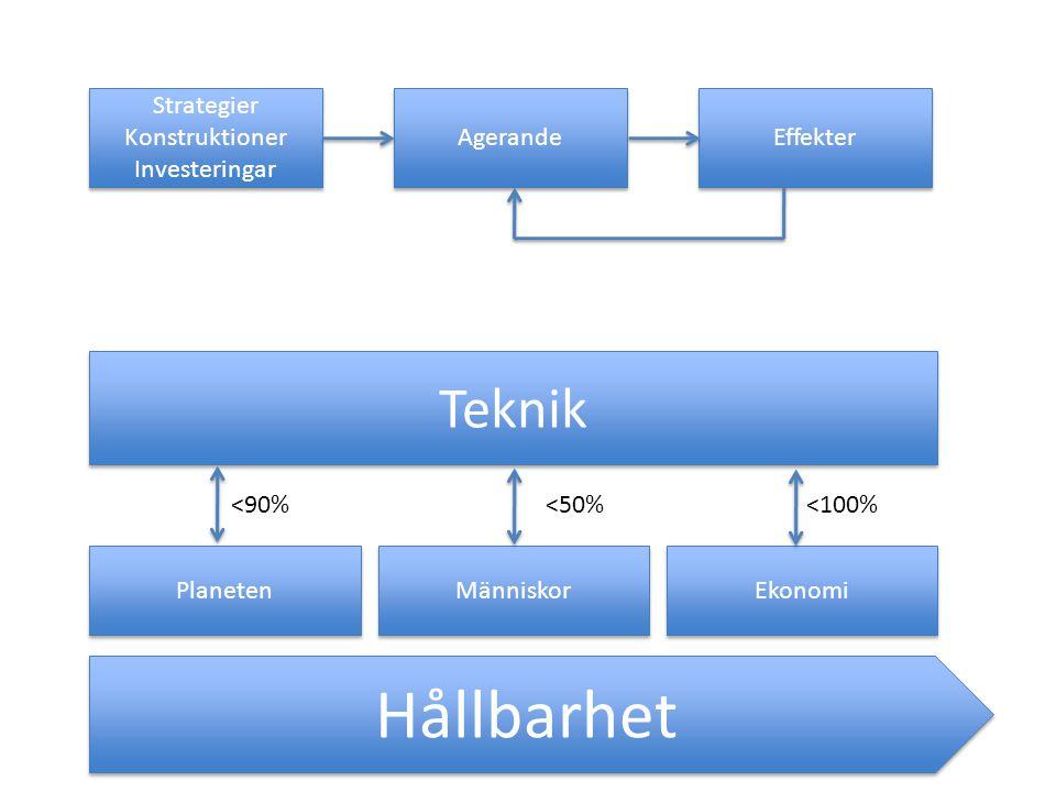 Hållbarhet Planeten Människor Ekonomi Teknik <90%<50%<100% Strategier Konstruktioner Investeringar Strategier Konstruktioner Investeringar Agerande Effekter
