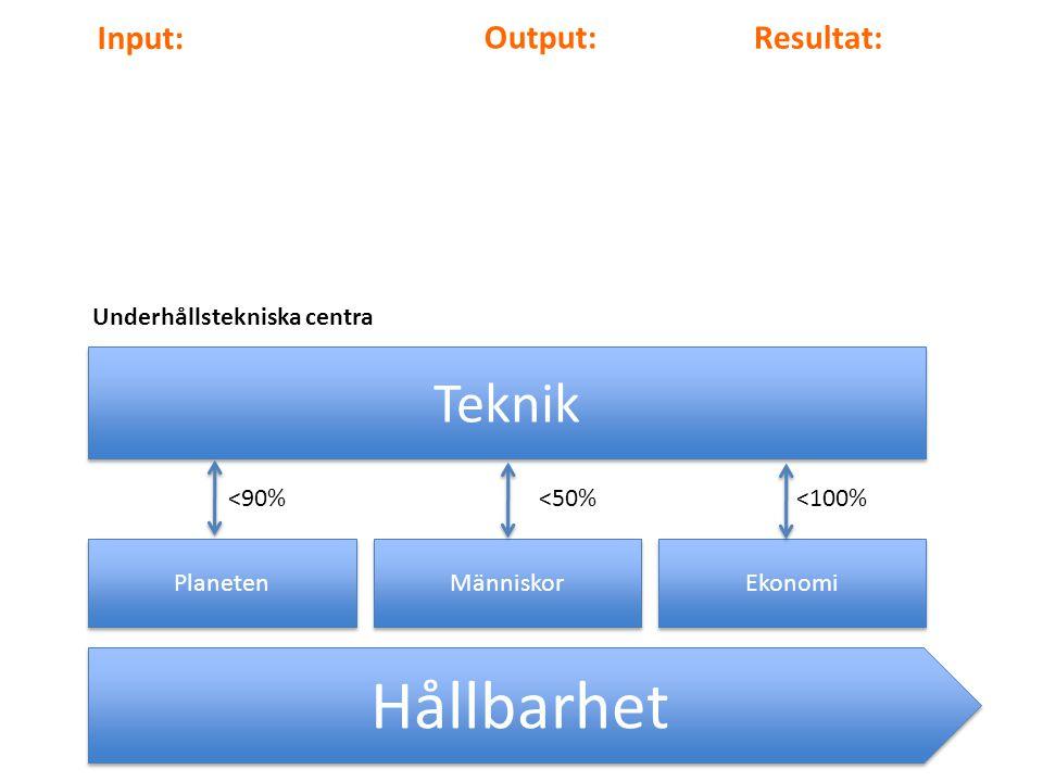Hållbarhet Planeten Människor Ekonomi Teknik <90%<50%<100% Input: Output: Resultat: Underhållstekniska centra