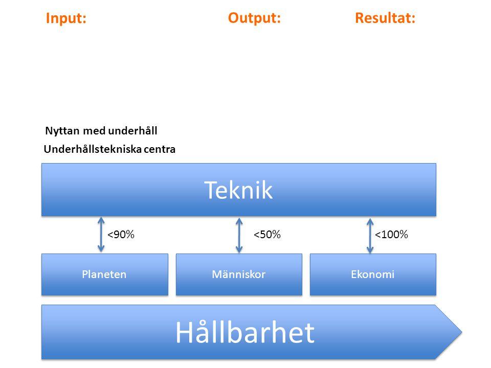 Hållbarhet Planeten Människor Ekonomi Teknik <90%<50%<100% Input: Output: Resultat: Nyttan med underhåll Underhållstekniska centra