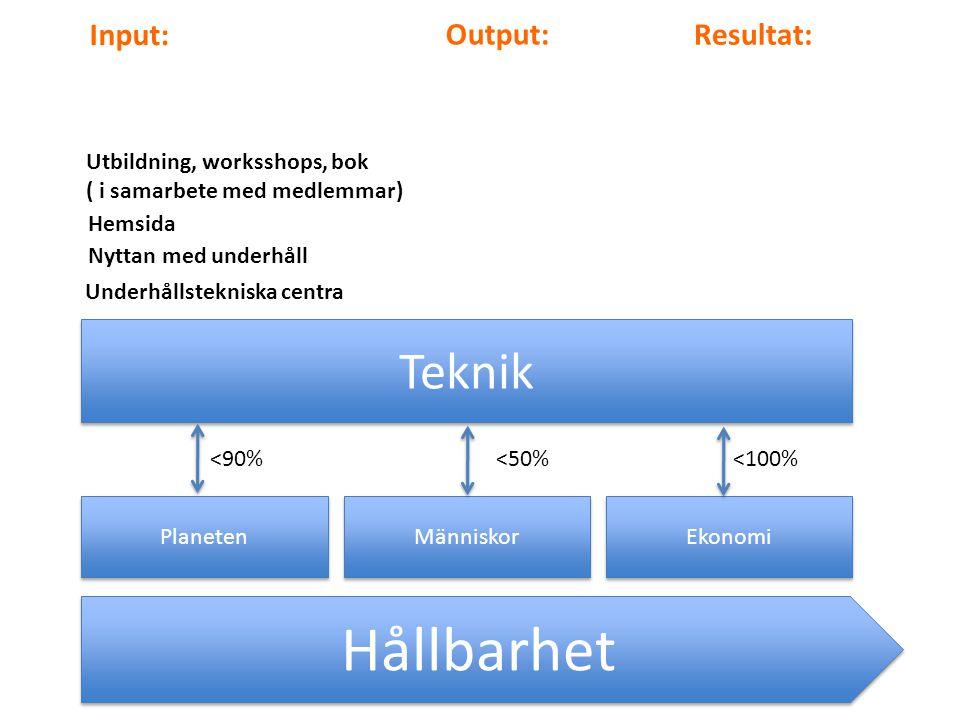 Hållbarhet Planeten Människor Ekonomi Teknik <90%<50%<100% Input: Output: Resultat: Nyttan med underhåll Hemsida Utbildning, worksshops, bok ( i samarbete med medlemmar) Underhållstekniska centra