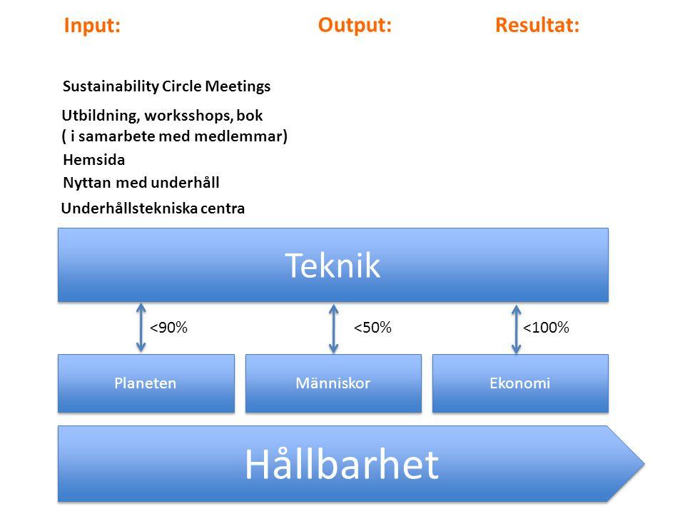 Hållbarhet Planeten Människor Ekonomi Teknik <90%<50%<100% Input: Output: Resultat: Nyttan med underhåll Hemsida Sustainability Circle Meetings Utbildning, worksshops, bok ( i samarbete med medlemmar) Underhållstekniska centra