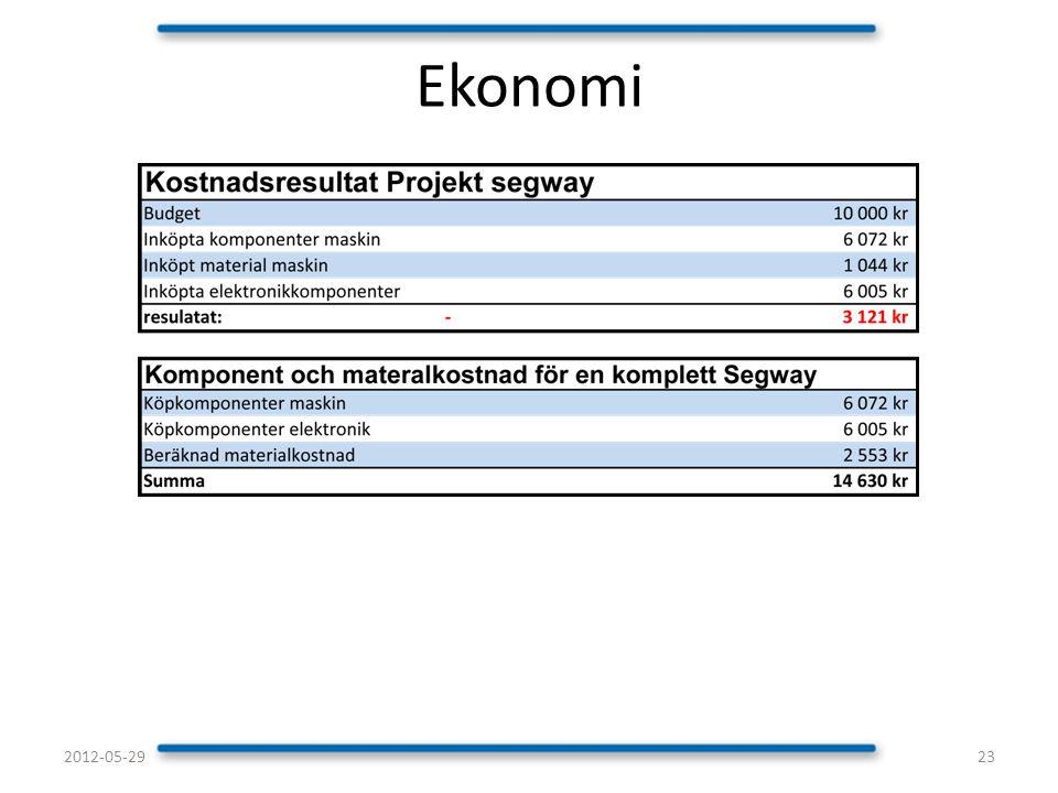 Ekonomi 232012-05-29