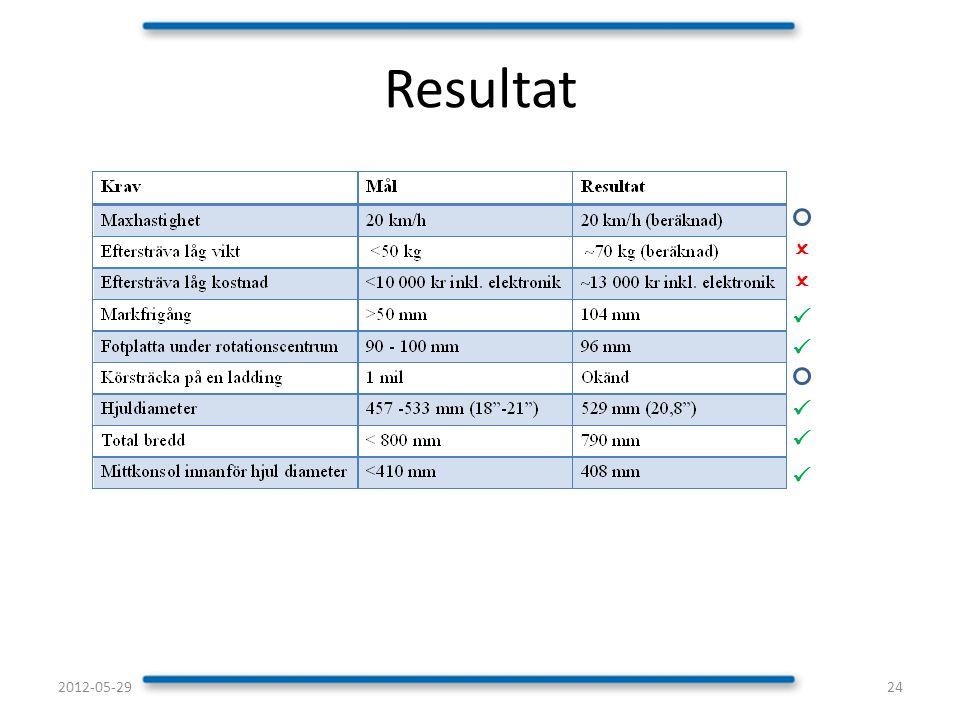 Resultat 242012-05-29       