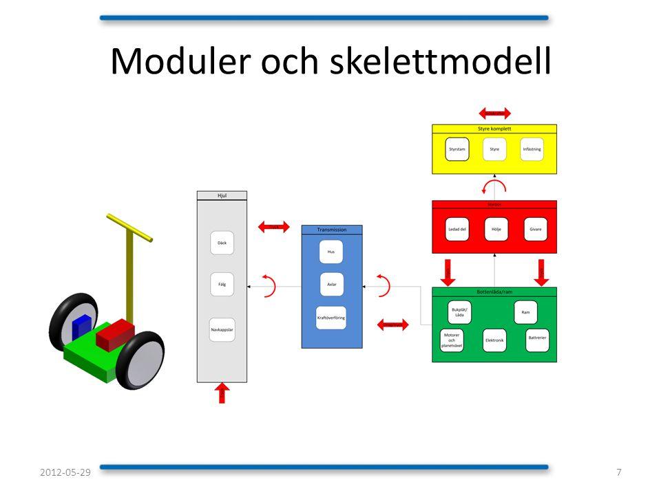 Moduler och skelettmodell 72012-05-29
