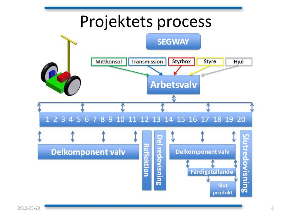 Inköpskomponenter, tillgänglighet och dimensioner undersöks innan konstruktionsarbetet startar.