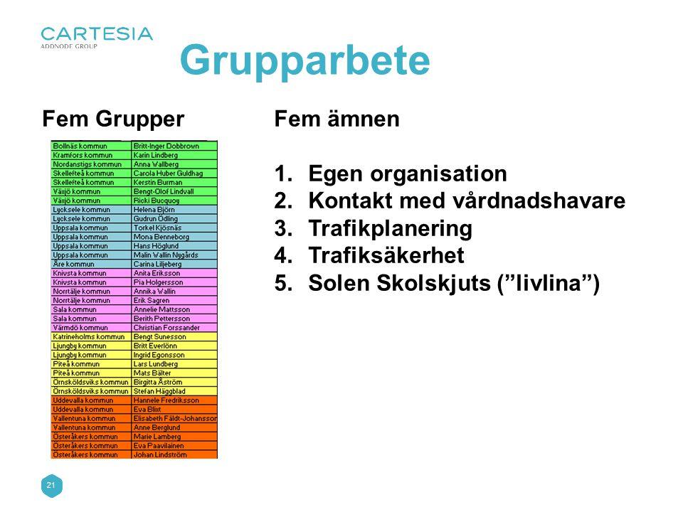 21 Fem GrupperFem ämnen 1.Egen organisation 2.Kontakt med vårdnadshavare 3.Trafikplanering 4.Trafiksäkerhet 5.Solen Skolskjuts ( livlina ) Grupparbete