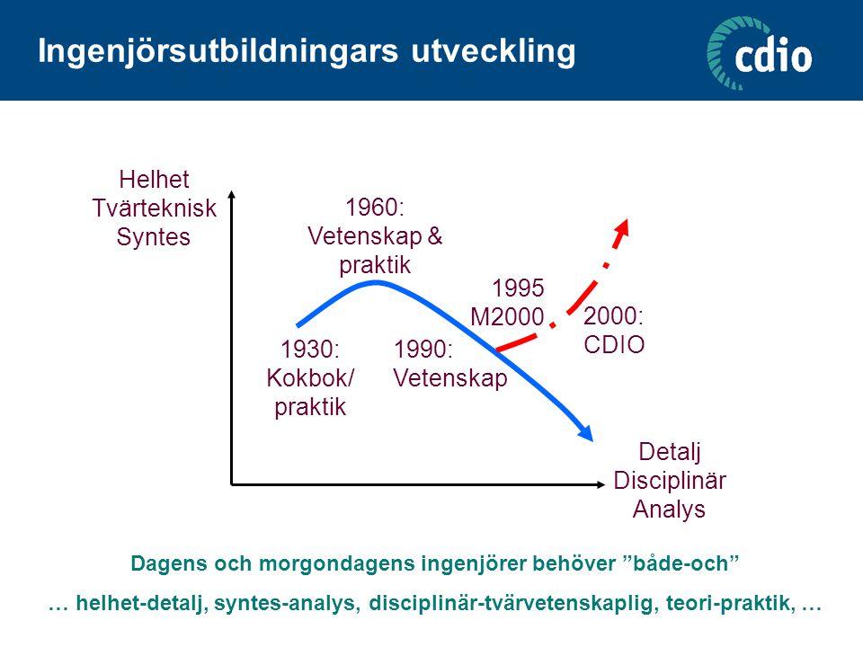Ingenjörsutbildningars utveckling Helhet Tvärteknisk Syntes Detalj Disciplinär Analys 1930: Kokbok/ praktik 1960: Vetenskap & praktik 1990: Vetenskap