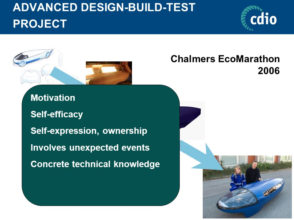 ADVANCED DESIGN-BUILD-TEST PROJECT Chalmers EcoMarathon 2006 Motivation Self-efficacy Self-expression, ownership Involves unexpected events Concrete t