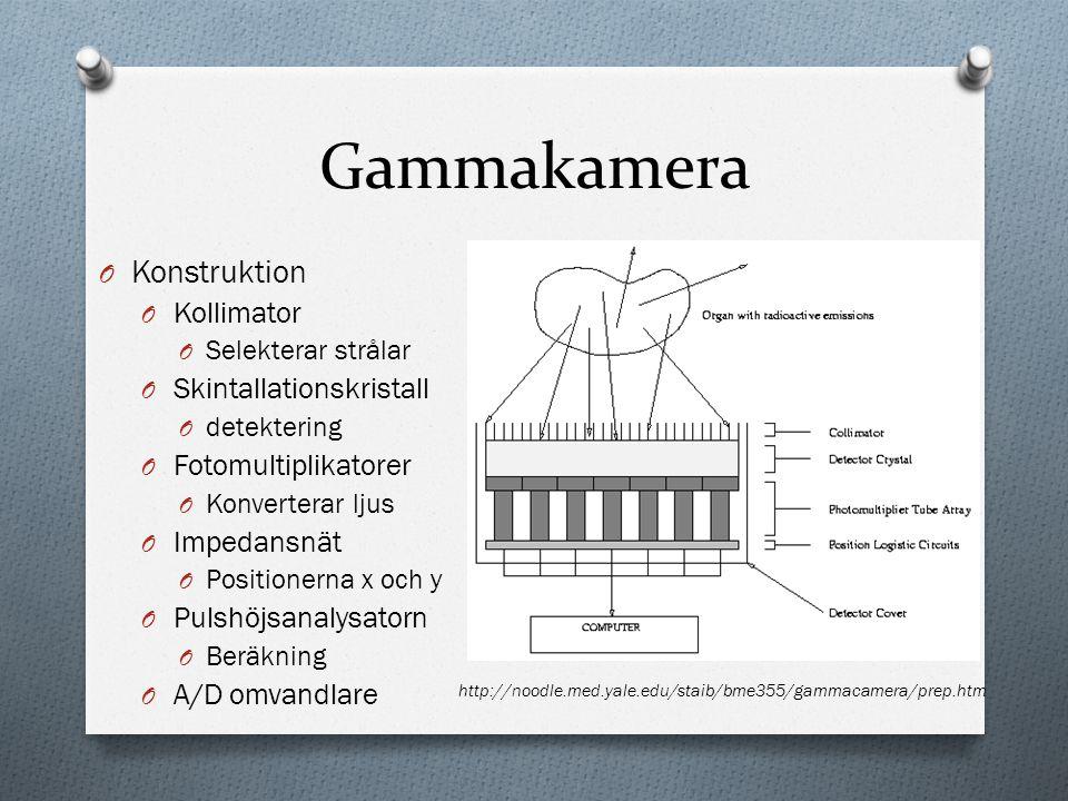 Gammakamera O Konstruktion O Kollimator O Selekterar strålar O Skintallationskristall O detektering O Fotomultiplikatorer O Konverterar ljus O Impedansnät O Positionerna x och y O Pulshöjsanalysatorn O Beräkning O A/D omvandlare http://noodle.med.yale.edu/staib/bme355/gammacamera/prep.htm