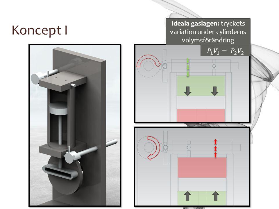 Koncept I Ideala gaslagen: tryckets variation under cylinderns volymsförändring