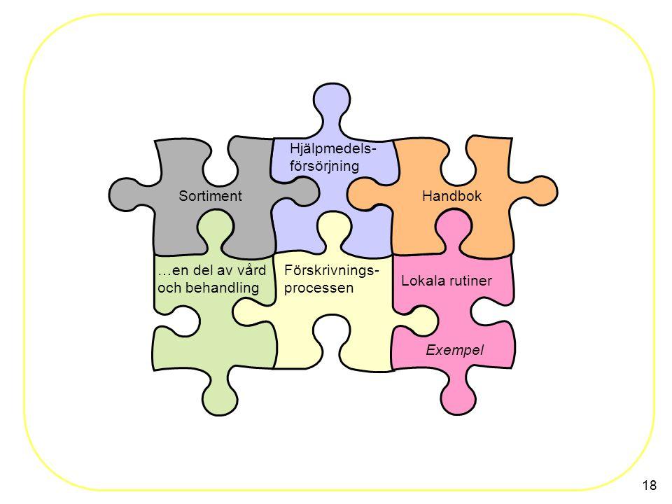 18 Förskrivnings- processen Handbok Hjälpmedels- försörjning …en del av vård och behandling Lokala rutiner Sortiment Exempel