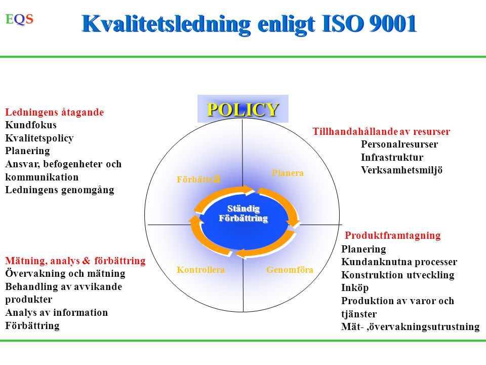 EQSEQSEQSEQS Miljöledning enligt ISO 14001 POLICY PlaneraFörbättra GenomföraKontrollera Miljöaspekter Lagar och andra krav Övergripande och detaljerade mål Miljöledningsprogram Organisation Utbildning Kommunikation Dokumentation Dokumentstyrning Verksamhetsstyrning Nödlägesberedskap Revision av miljö- ledningssystem Redovisande dokument Korrigerande & före- byggande åtgärder Övervakning & mätning Lagefterlevnad Ledningens genomgång StändigFörbättring