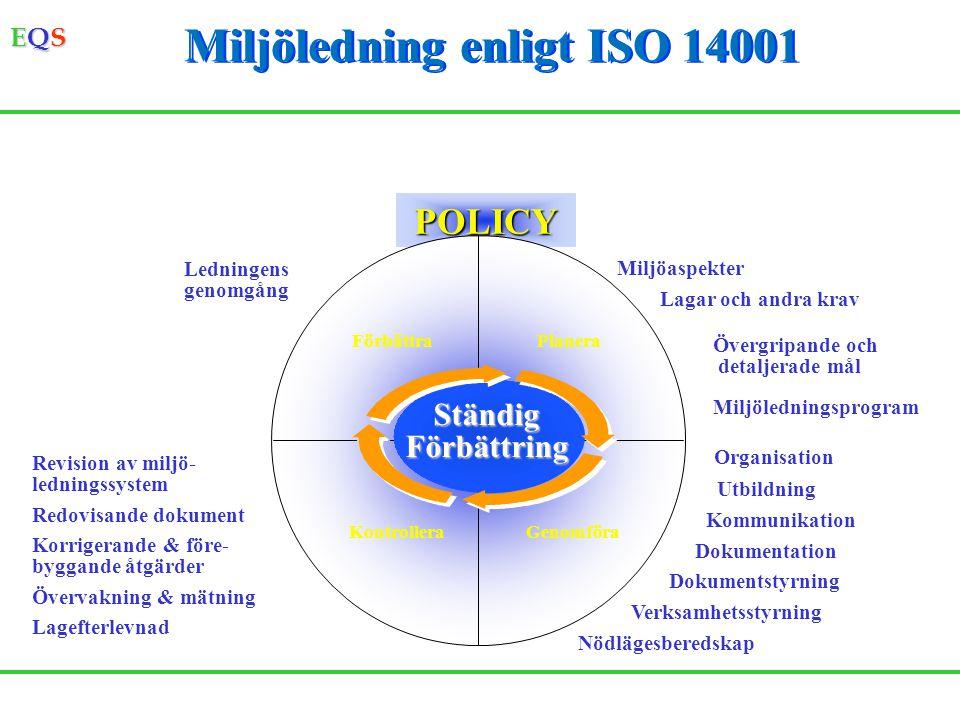 EQSEQSEQSEQS Miljöledning enligt ISO 14001 POLICY PlaneraFörbättra GenomföraKontrollera Miljöaspekter Lagar och andra krav Övergripande och detaljerad