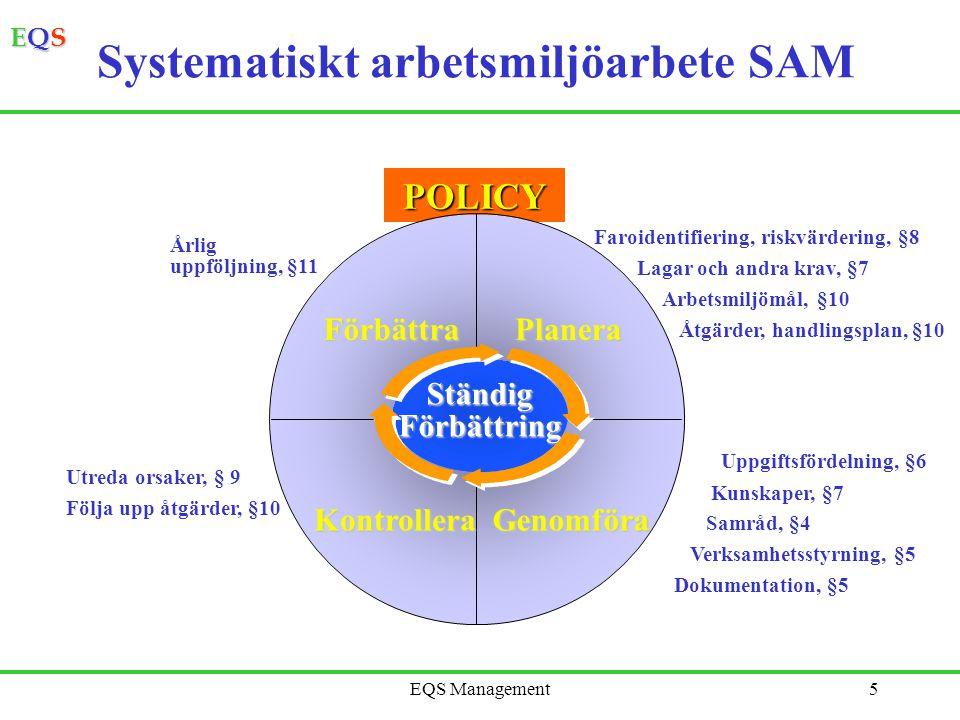 EQSEQSEQSEQS EQS Management5 Systematiskt arbetsmiljöarbete SAMPOLICY PlaneraFörbättra GenomföraKontrollera Faroidentifiering, riskvärdering, §8 Lagar