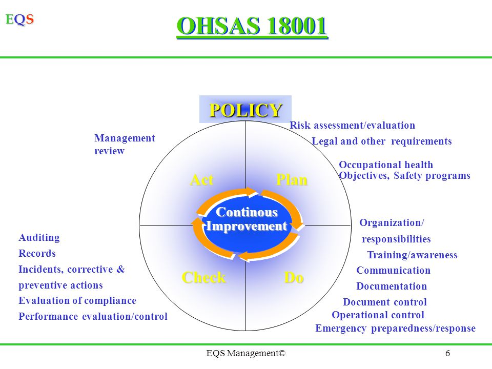 EQSEQSEQSEQS EQS Management©6 OHSAS 18001 POLICY PlanAct DoCheck Risk assessment/evaluation Legal and other requirements Occupational health Objective