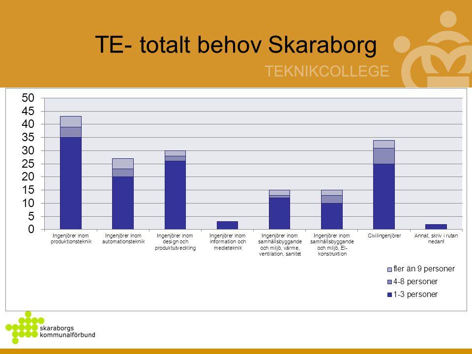 TE- totalt behov Skaraborg