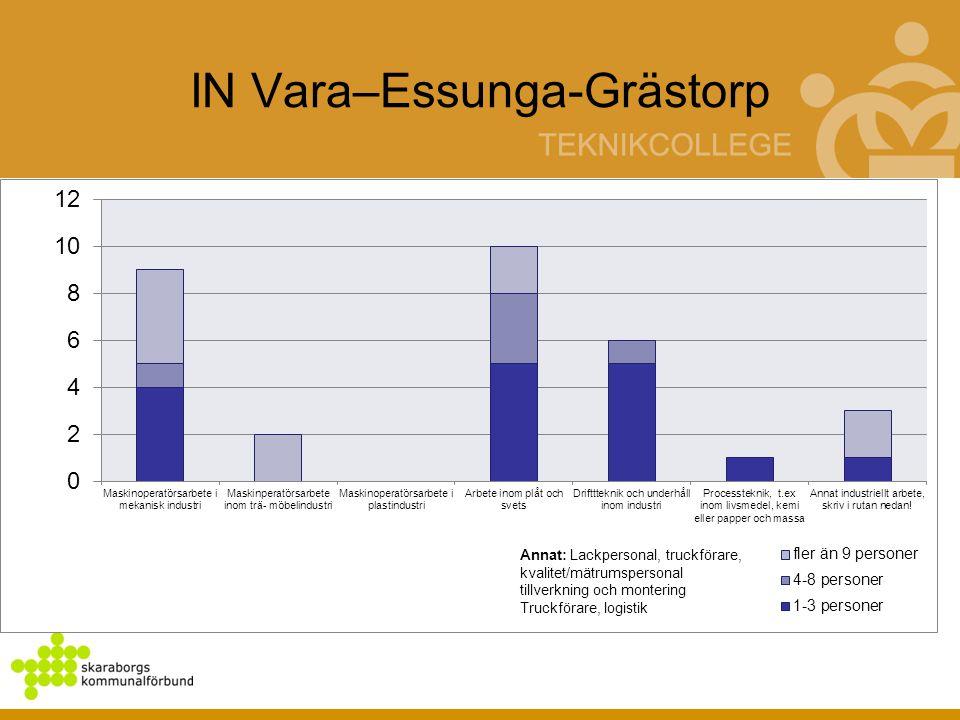 IN Vara–Essunga-Grästorp
