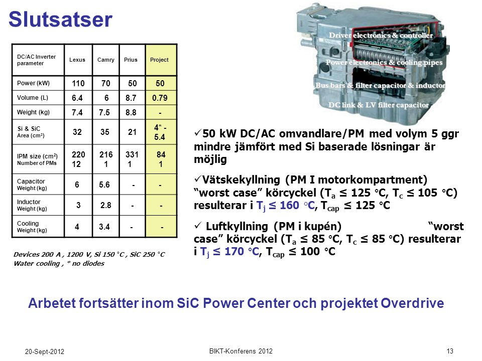 20-Sept-2012 13BIKT-Konferens 2012 Slutsatser Arbetet fortsätter inom SiC Power Center och projektet Overdrive DC/AC Inverter parameter LexusCamryPriusProject Power (kW) 1107050 Volume (L) 6.4 68.7 0.79 Weight (kg) 7.4 7.5 8.8 - Si & SiC Area (cm 2 ) 32 35 21 4* - 5.4 IPM size (cm 2 ) Number of PMs 220 12 216 1 331 1 84 1 Capacitor Weight (kg) 6 5.6 -- Inductor Weight (kg) 32.8-- Cooling Weight (kg) 4 3.4 - - Driver electronics & controller Power electronics & cooling pipes Bus bars & filter capacitor & inductor DC link & LV filter capacitor Devices 200 A, 1200 V, Si 150 °C, SiC 250 °C Water cooling, * no diodes  50 kW DC/AC omvandlare/PM med volym 5 ggr mindre jämfört med Si baserade lösningar är möjlig  Vätskekyllning (PM I motorkompartment) worst case körcyckel (T a ≤ 125 °C, T c ≤ 105 °C) resulterar i T j ≤ 160 °C, T cap ≤ 125 °C  Luftkyllning (PM i kupén) worst case körcyckel (T a ≤ 85 °C, T c ≤ 85 °C) resulterar i T j ≤ 170 °C, T cap ≤ 100 °C