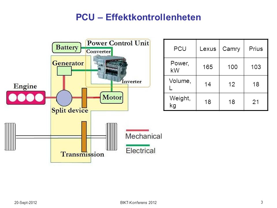 20-Sept-2012 3 BIKT-Konferens 2012 PCU – Effektkontrollenheten Lexus PCU total power 165, volume 14 L, weight 18 kg PCULexusCamryPrius Power, kW 165 100103 Volume, L 141218 Weight, kg 18 21