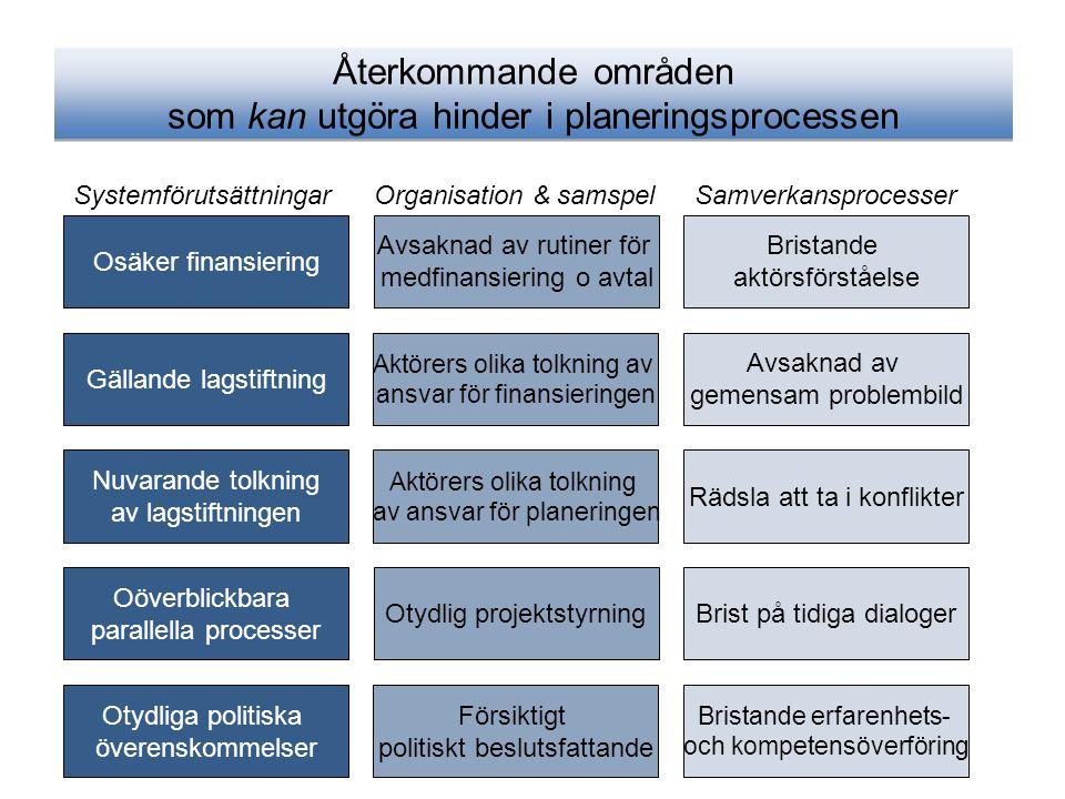 Återkommande områden som kan utgöra hinder i planeringsprocessen Osäker finansiering Gällande lagstiftning Nuvarande tolkning av lagstiftningen Oöverb