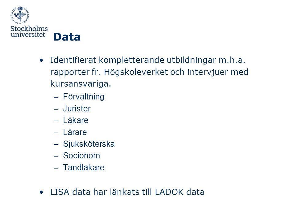 Data •Identifierat kompletterande utbildningar m.h.a. rapporter fr. Högskoleverket och intervjuer med kursansvariga. –Förvaltning –Jurister –Läkare –L